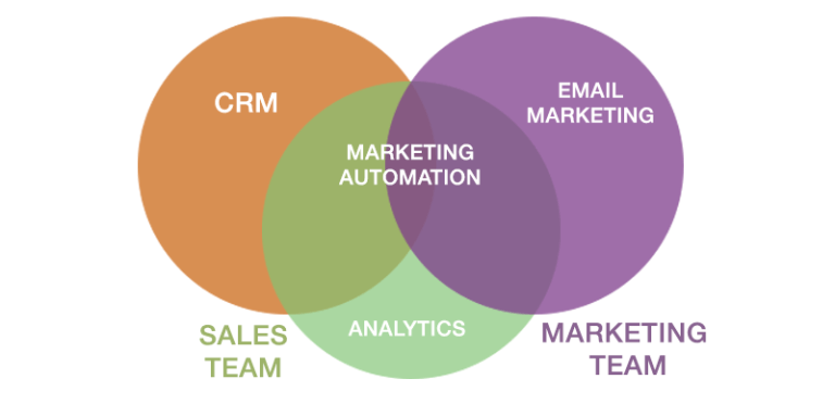 crm-marketing-automation-email