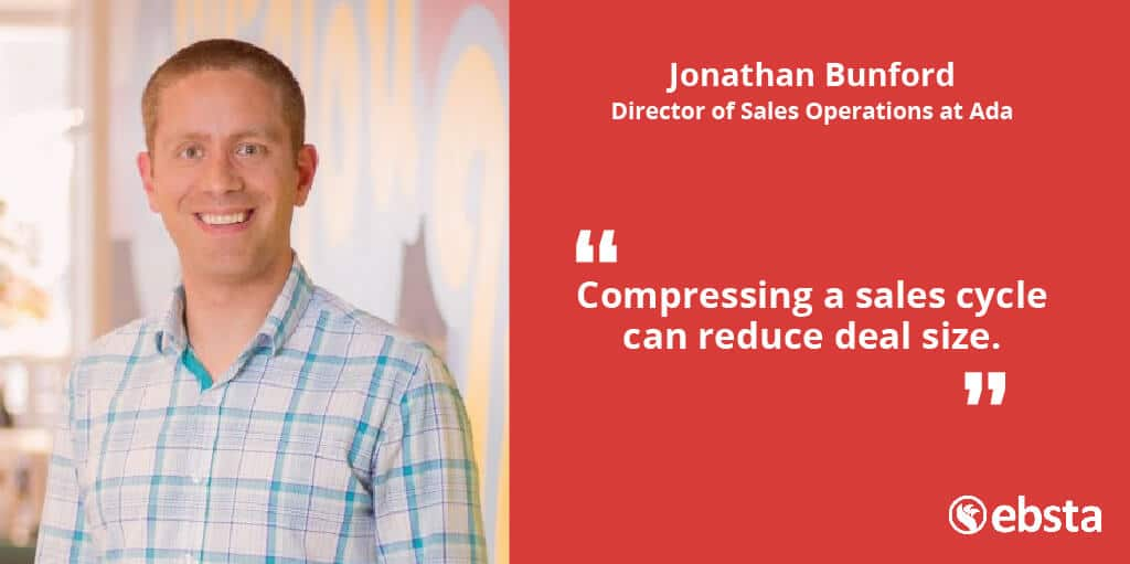 """Compressing a sales cycle can reduce deal size."" - Jonathan Bunford"